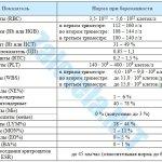 Таблица - Нормативные значения показателей крови