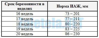 Нормы индекса амниотической жидкости по неделям