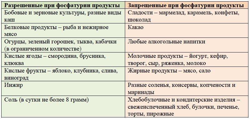 Запрещенные продукты при фосфатурии