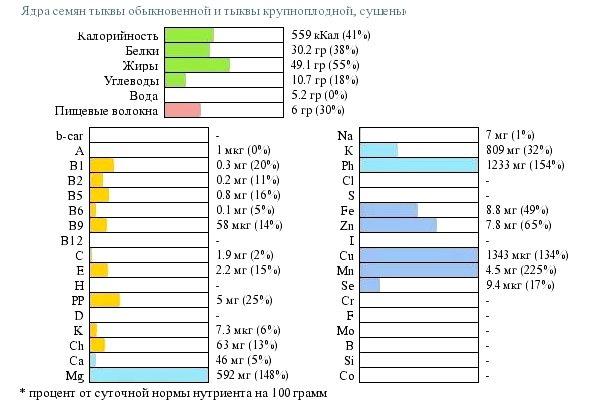 Пищевая ценность тыквенных семечек